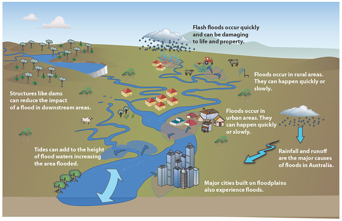 causes and effects of uk flood risks Flood risks to people phase 1  relationships between flood characteristics and adverse effects 20  conceptual approach to estimating flood risks to people 42.
